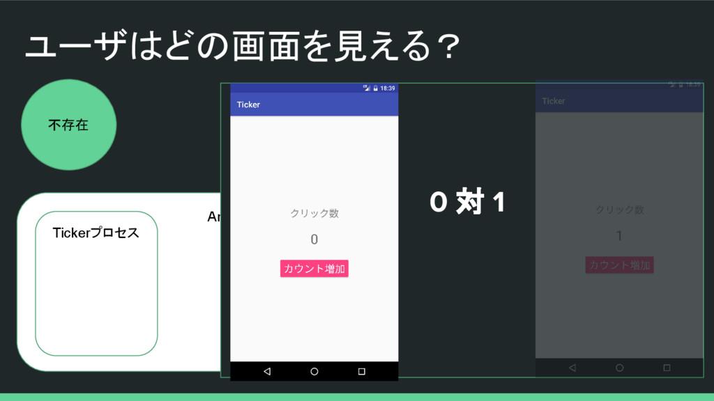 ユーザはどの画面を見える? 不存在 Android OS Tickerプロセス 0 対 1