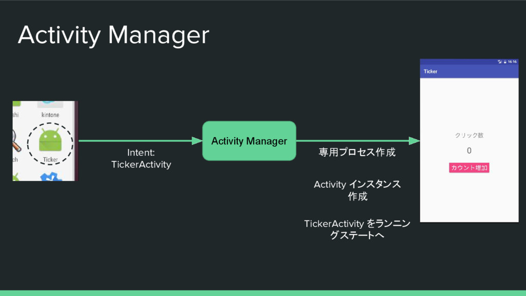 Activity Manager Activity Manager Intent: Ticke...