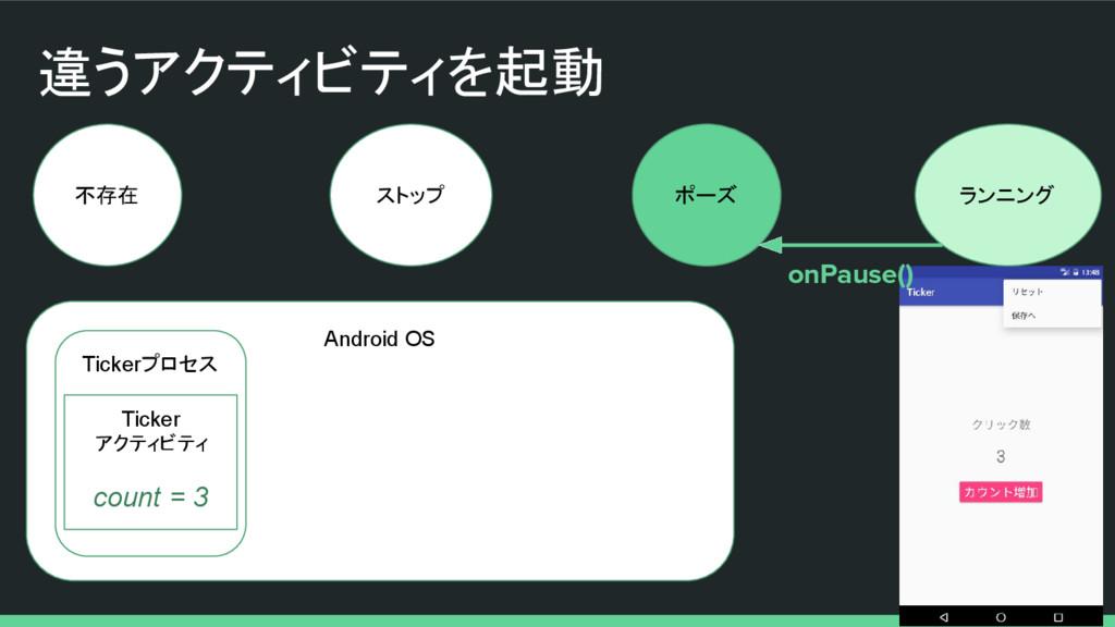 違うアクティビティを起動 不存在 ストップ ポーズ ランニング Android OS Tick...