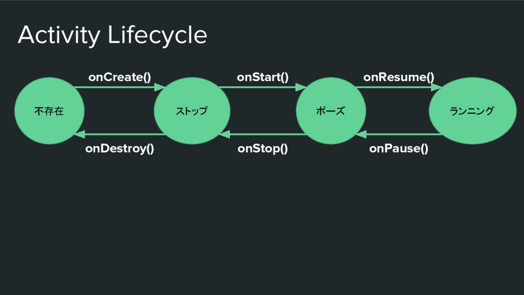 Activity Lifecycle 不存在 ストップ ポーズ ランニング onCreate(...