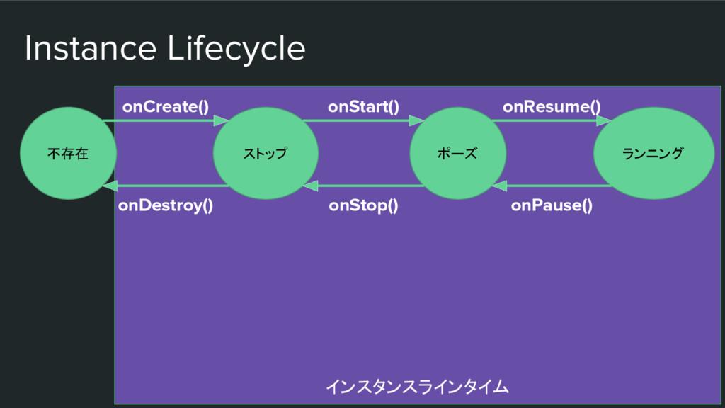 インスタンスラインタイム Instance Lifecycle 不存在 ストップ ポーズ ラン...