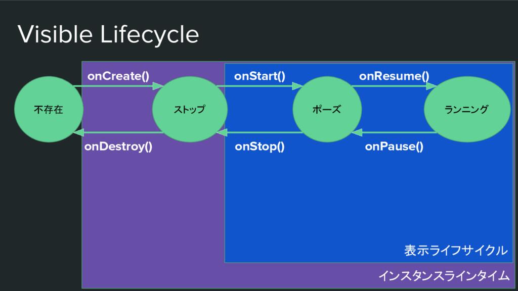インスタンスラインタイム 表示ライフサイクル Visible Lifecycle 不存在 スト...