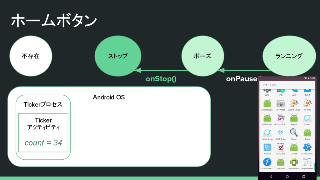 ホームボタン 不存在 ストップ ポーズ ランニング onStop() onPause() An...