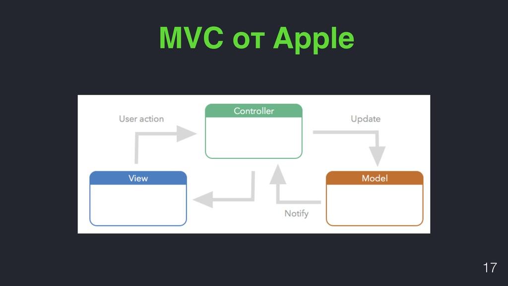 MVC от Apple !17