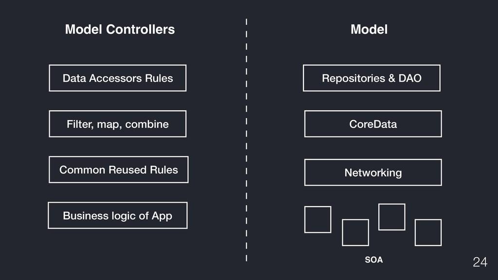 !24 Model Controllers Model Networking SOA Core...