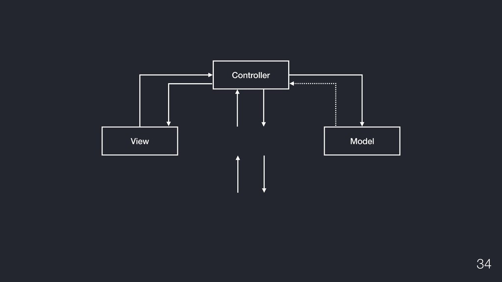 View Model Controller !34