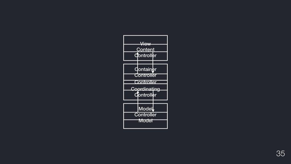 View Controller Model Content Controller Contai...