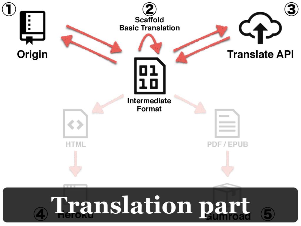 Heroku Gumroad HTML PDF / EPUB ᶃ ᶅ ᶆ ᶄ ᶇ Transl...