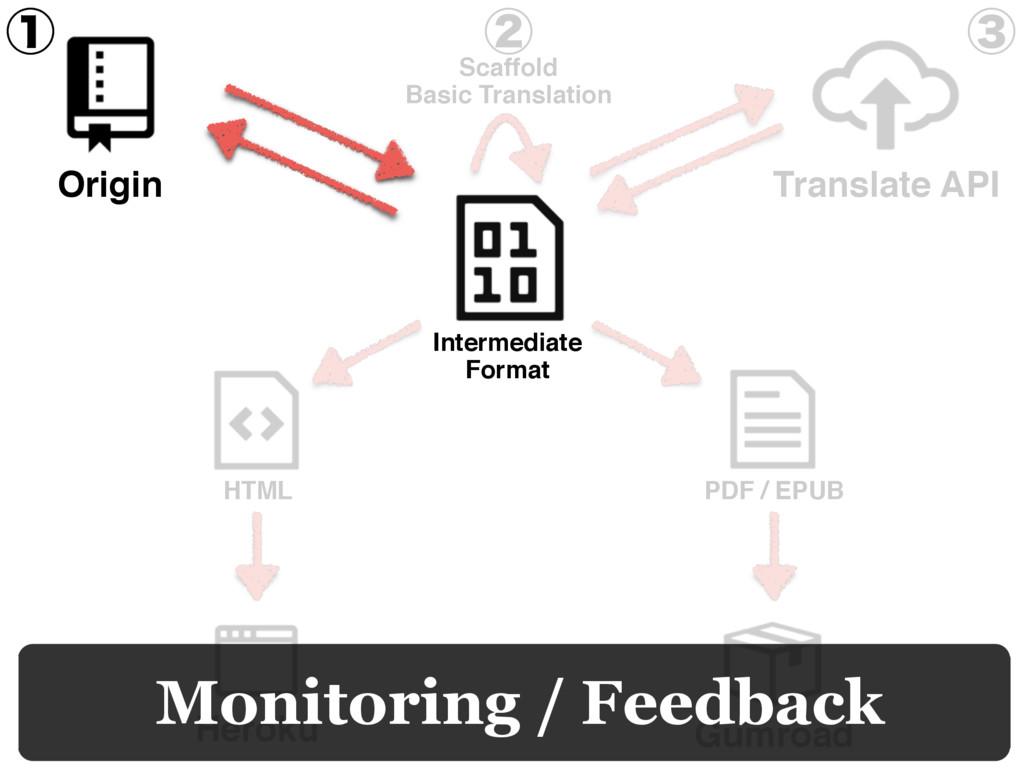 Heroku Gumroad HTML PDF / EPUB Monitoring / Fee...