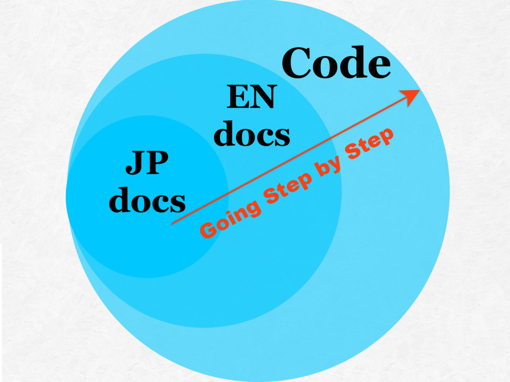 JP docs EN docs Code Going Step by Step