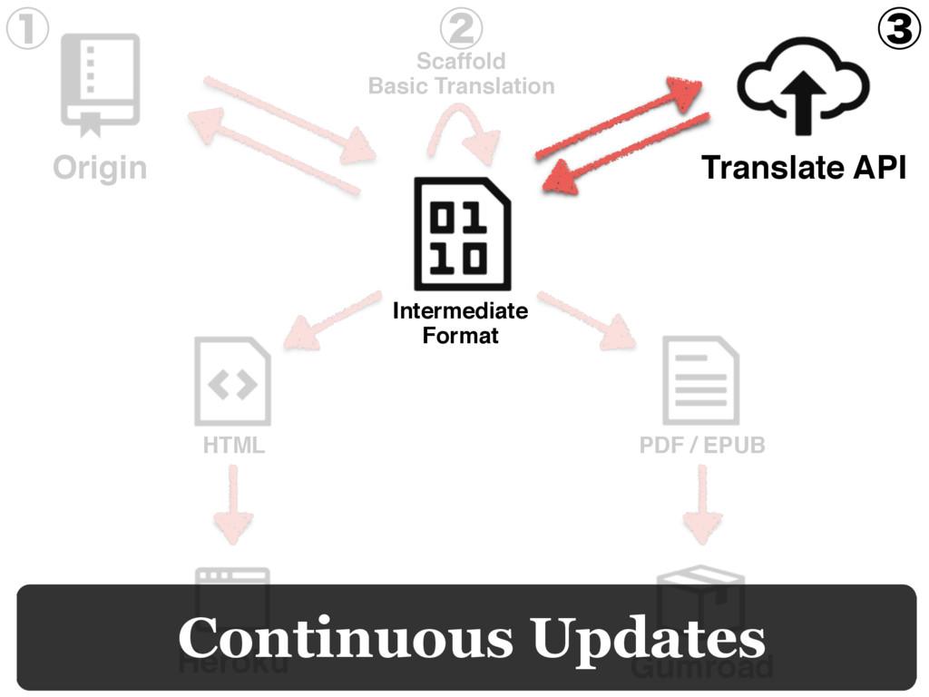 Heroku Gumroad HTML PDF / EPUB Continuous Updat...