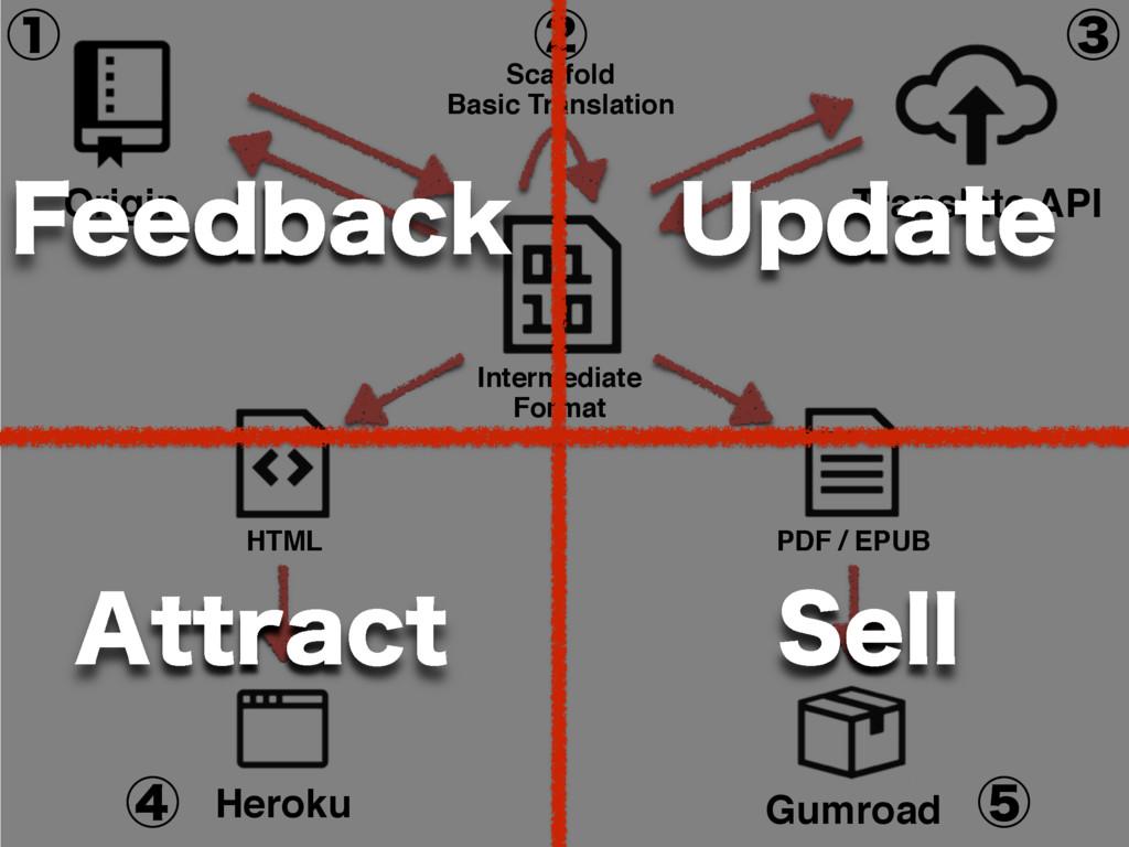 Heroku Gumroad HTML PDF / EPUB Origin Translate...