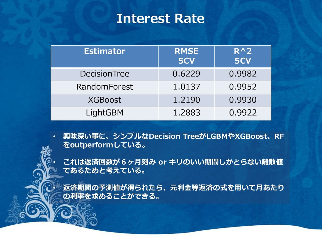 Interest Rate Estimator RMSE 5CV R^2 5CV Decisi...