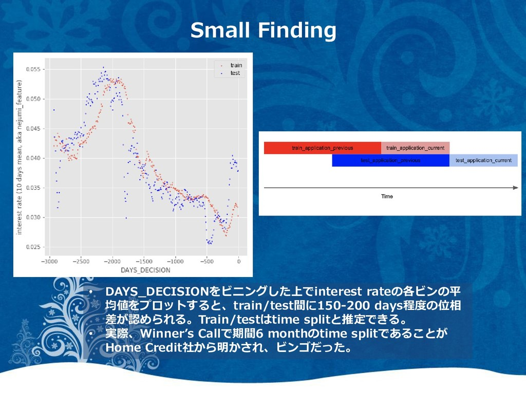 Small Finding • DAYS_DECISIONをビニングした上でinterest ...