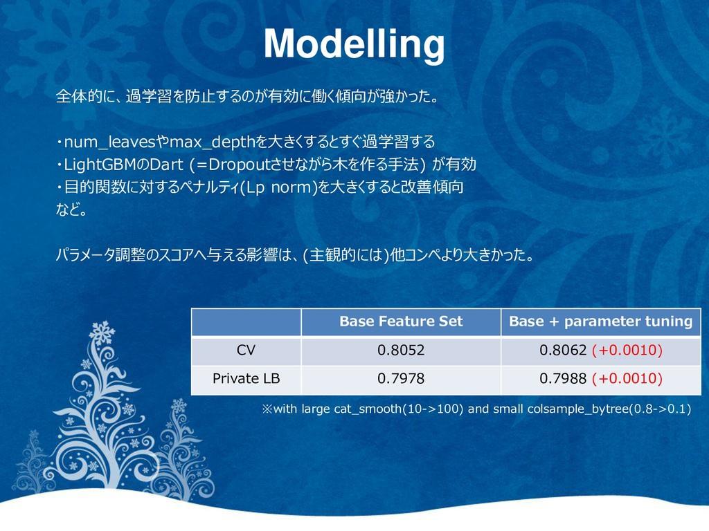 Modelling 全体的に、過学習を防止するのが有効に働く傾向が強かった。 ・num_lea...