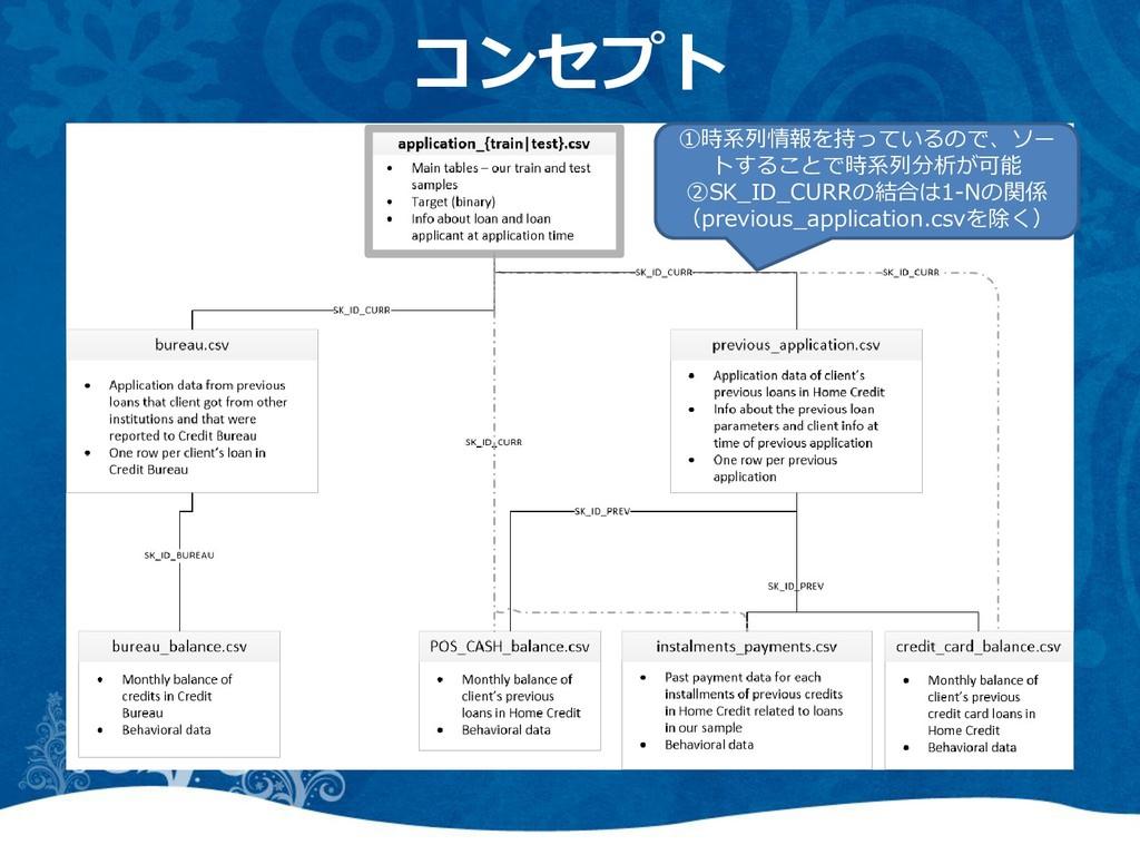 コンセプト ①時系列情報を持っているので、ソー トすることで時系列分析が可能 ②SK_ID_C...