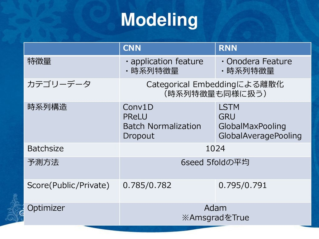 Modeling CNN RNN 特徴量 ・application feature ・時系列特...