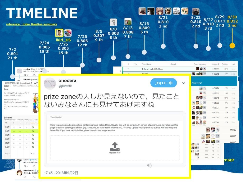 TIMELINE reference : ireko timeline summary 7/2...