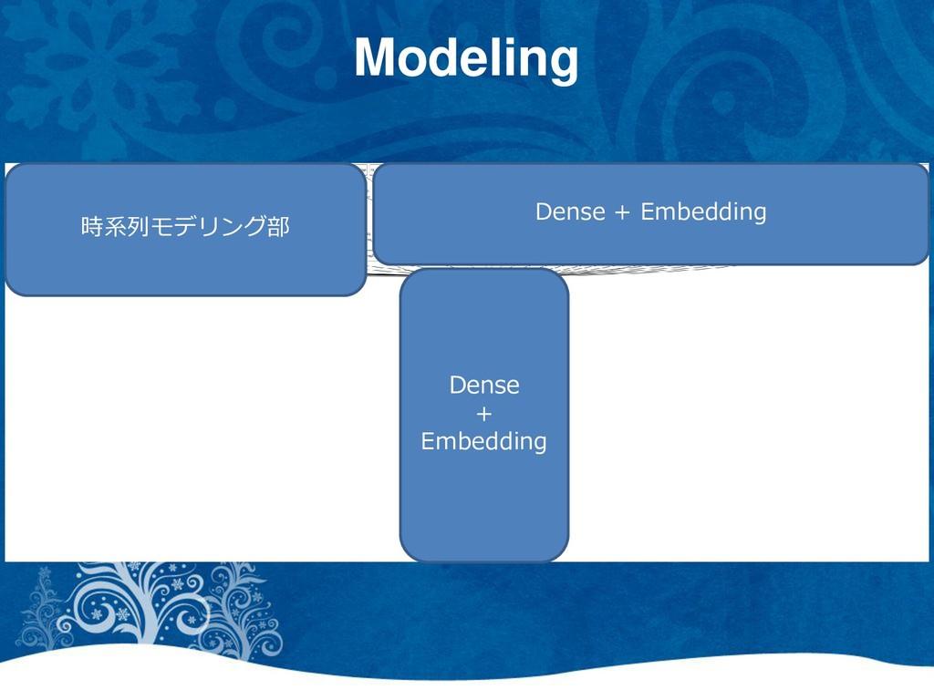 Dense + Embedding 時系列モデリング部 Dense + Embedding M...