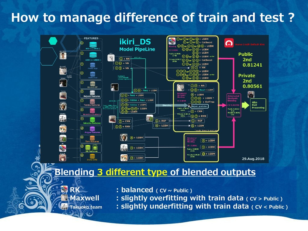 How to manage difference of train and test ? Bl...