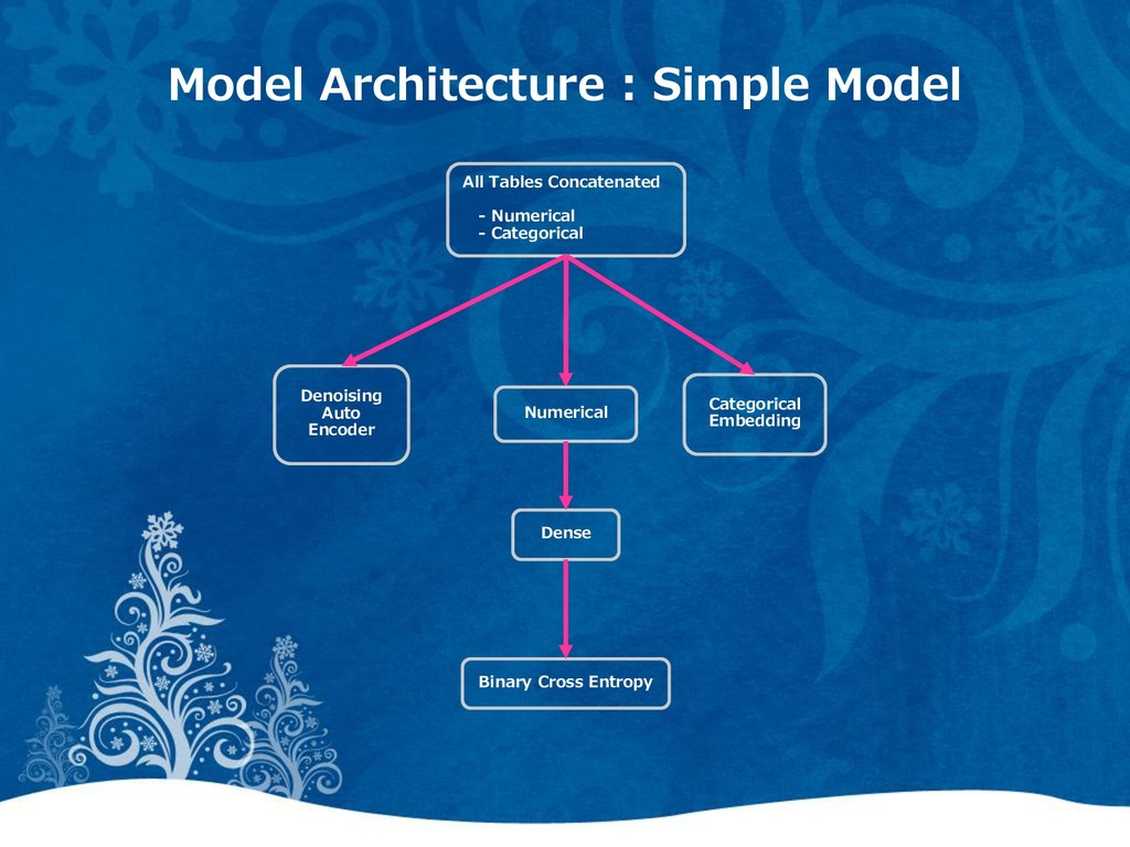 Model Architecture : Simple Model All Tables Co...