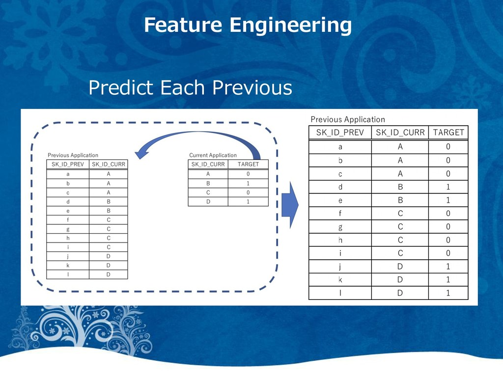 Feature Engineering Predict Each Previous