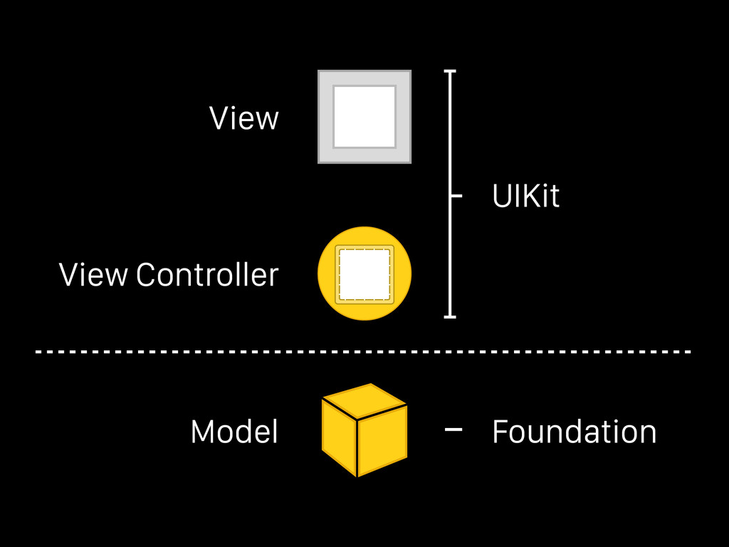 View View Controller Model Foundation UIKit