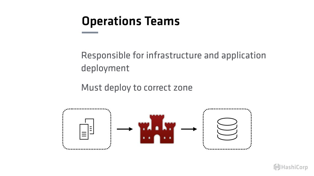 Operations Teams Responsible for infrastructure...