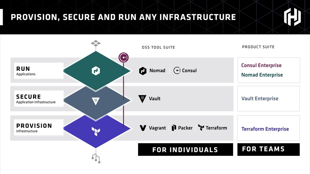 PROVISION, SECURE AND RUN ANY INFRASTRUCTURE No...