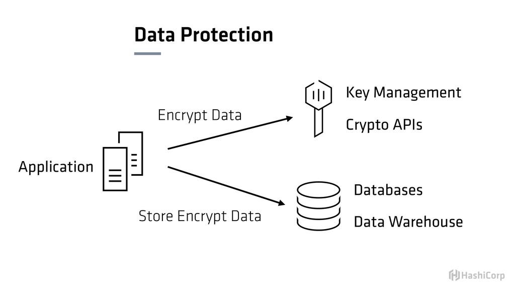 Data Protection Encrypt Data Store Encrypt Data...