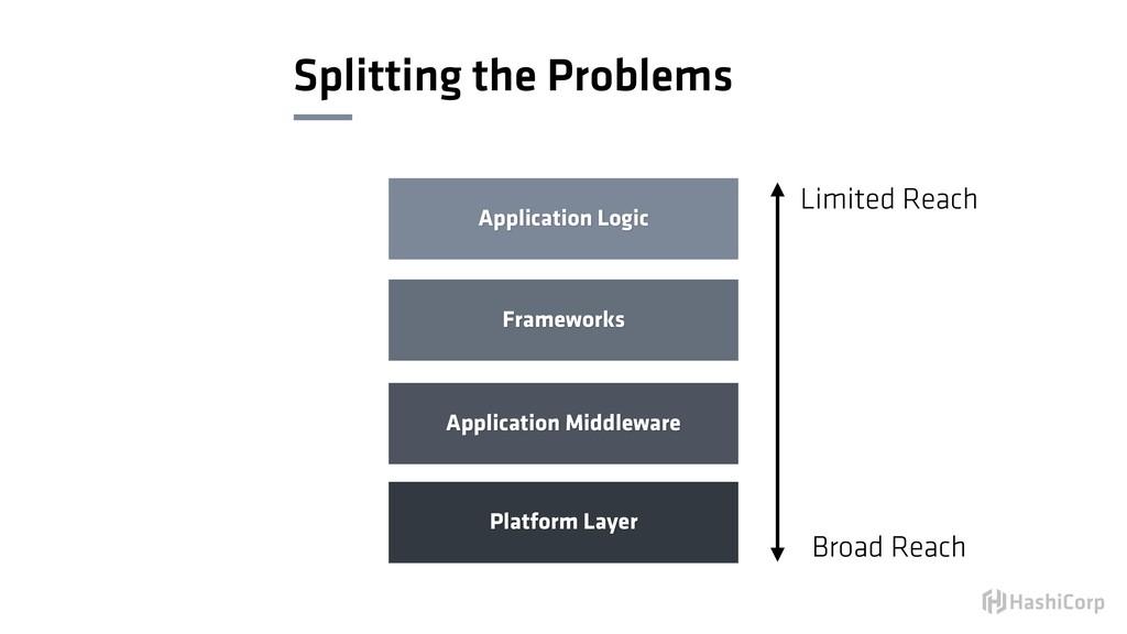 Splitting the Problems Platform Layer Applicati...