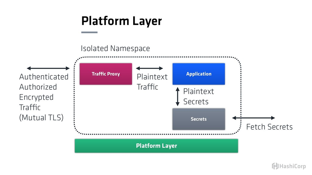 Platform Layer Platform Layer Application Traff...