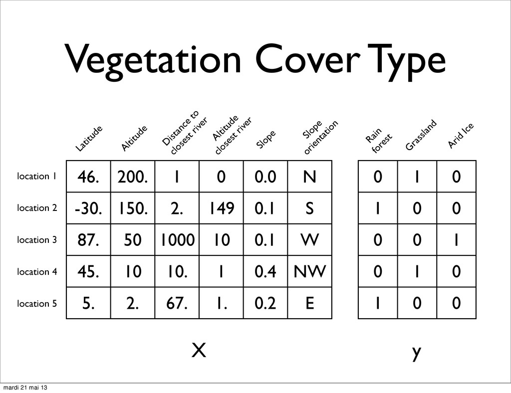 Vegetation Cover Type 46. 200. 1 0 0.0 N -30. 1...