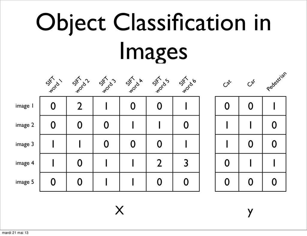 Object Classification in Images 0 2 1 0 0 1 0 0 ...
