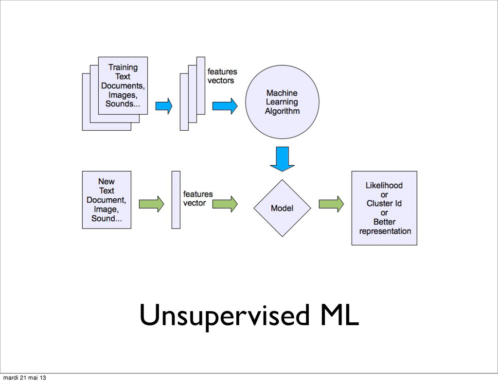 Unsupervised ML mardi 21 mai 13