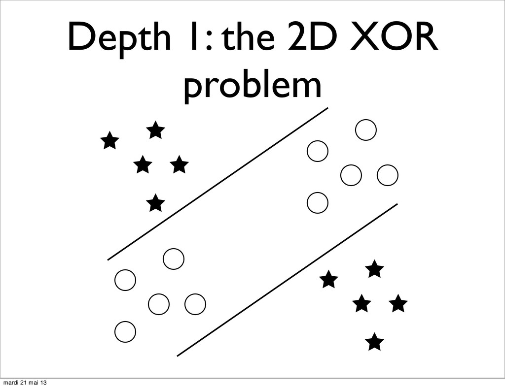 Depth 1: the 2D XOR problem mardi 21 mai 13