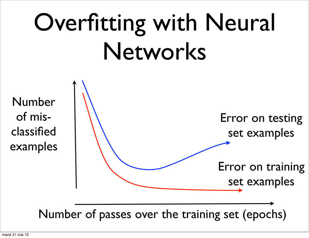 Overfitting with Neural Networks Number of passe...
