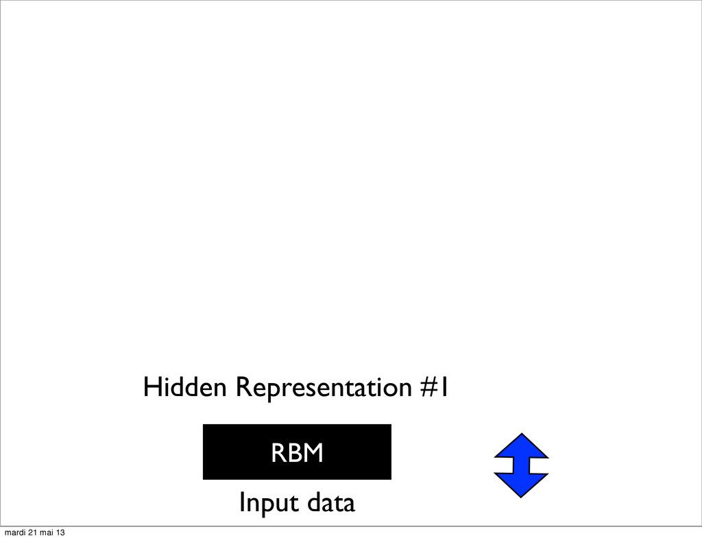 RBM Input data Hidden Representation #1 mardi 2...