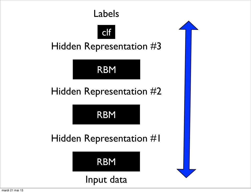 RBM Input data Hidden Representation #1 RBM Hid...