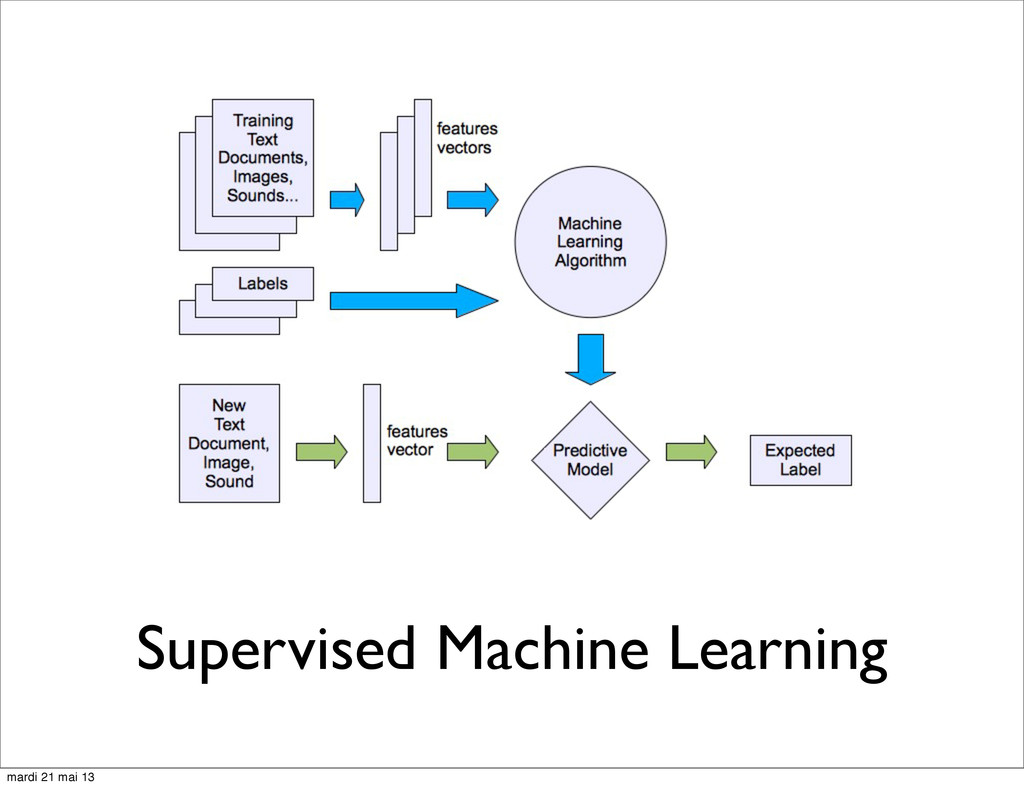 Supervised Machine Learning mardi 21 mai 13