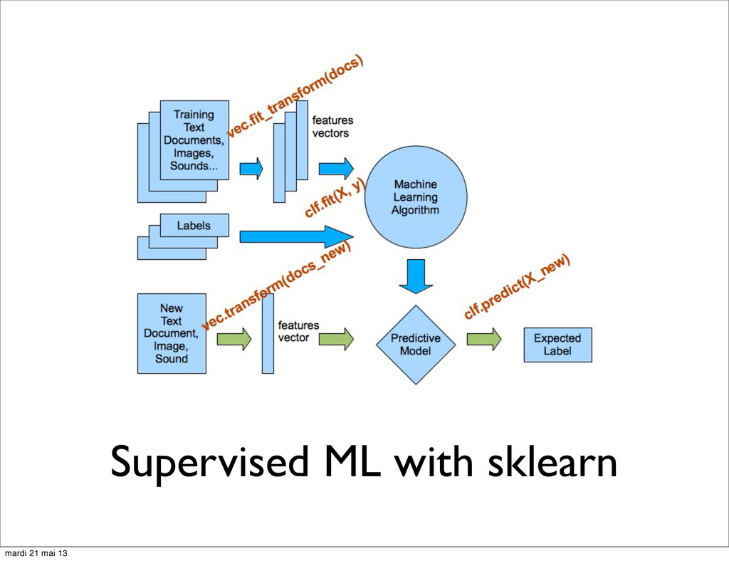 Supervised ML with sklearn mardi 21 mai 13
