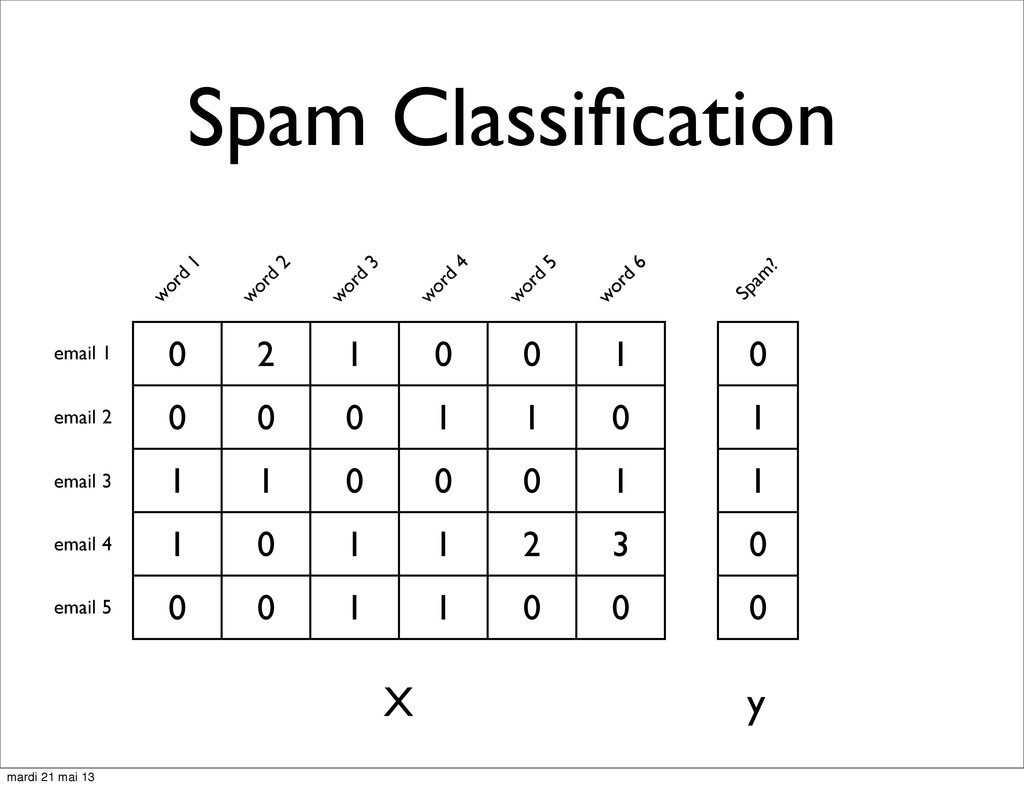 Spam Classification 0 2 1 0 0 1 0 0 0 1 1 0 1 1 ...