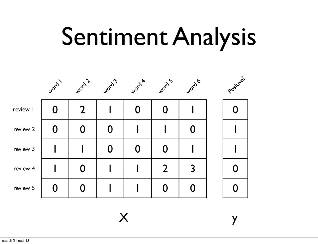 Sentiment Analysis 0 2 1 0 0 1 0 0 0 1 1 0 1 1 ...