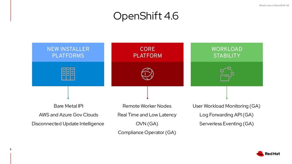 What's new in OpenShift 4.6 NEW INSTALLER PLATF...