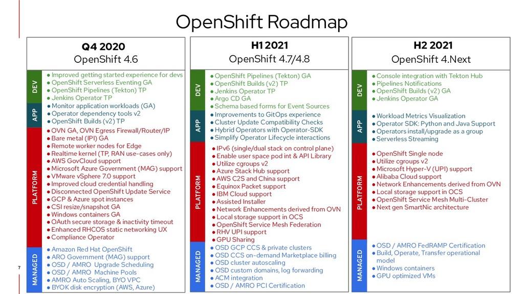 OpenShift Roadmap APP DEV PLATFORM APP DEV ● Op...