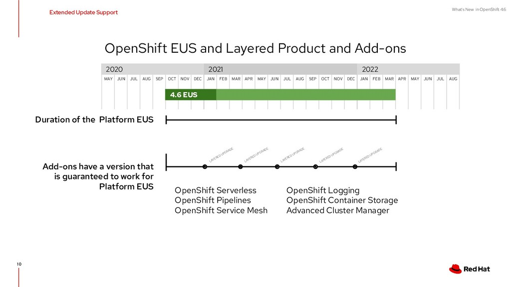What's New in OpenShift 4.6 Extended Update Sup...