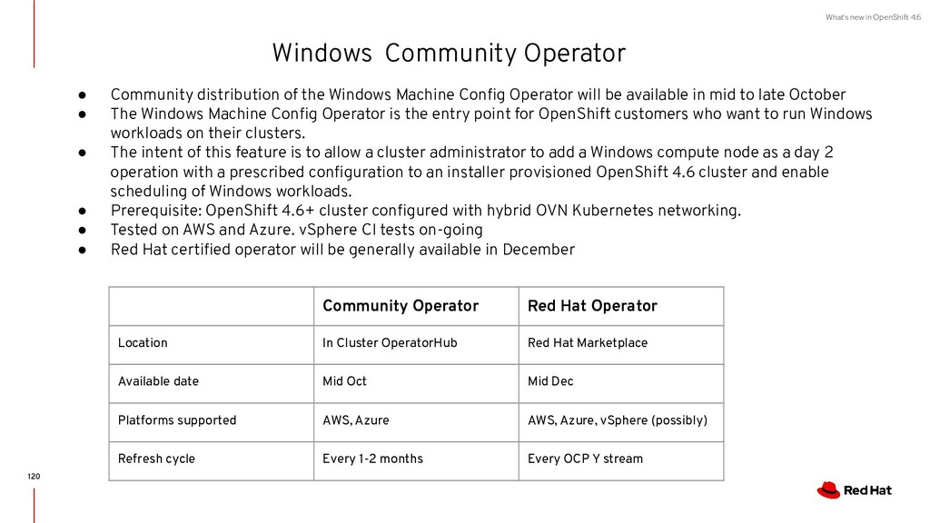 What's new in OpenShift 4.6 Windows Community O...