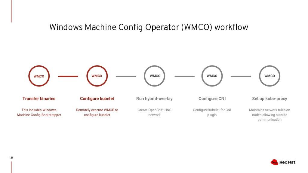Windows Machine Config Operator (WMCO) workflow W...