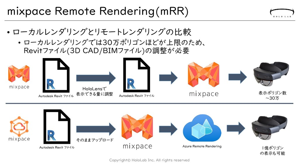 mixpace Remote Rendering(mRR) • ローカルレンダリングとリモート...