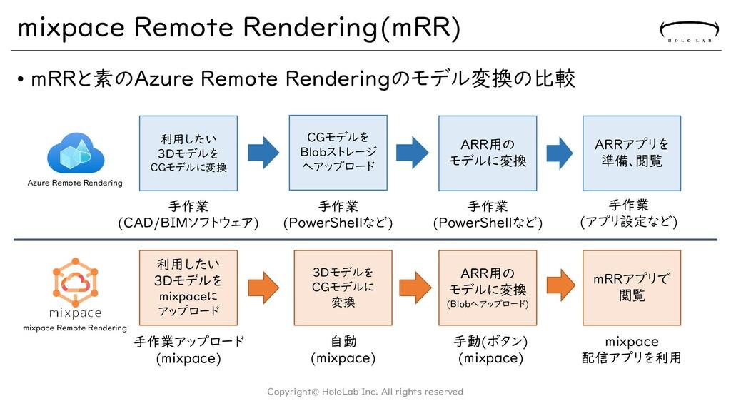 mixpace Remote Rendering(mRR) • mRRと素のAzure Rem...